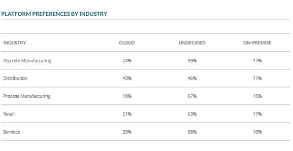 erp platform industries