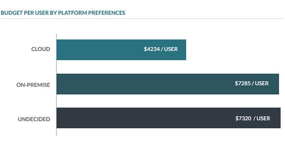erp budget per user platform