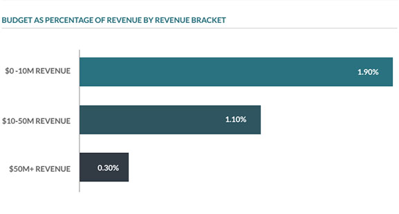 erp total budget revenue bracket